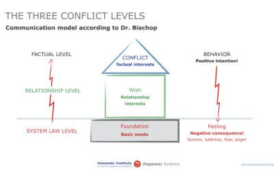 COMMUNICATION MODEL BISCHOP