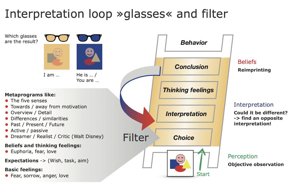 The Interpretation Loop
